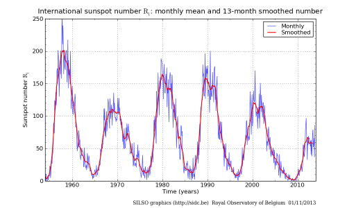 Graph 1.0  Sunspot cycle for last 60 years