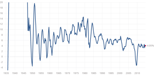 GDP Growth by Year