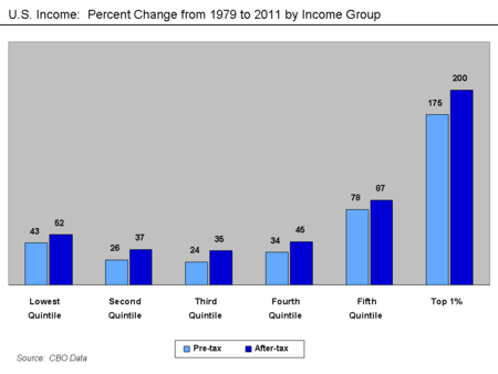 U.S._Income_-_Changes_by_Income_Group_1979-2011