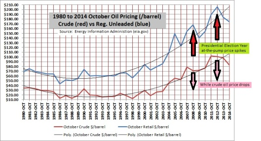 October 2008 and 2012 pricing show a dramatic deviation from past years