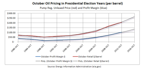 Oil pricing during Presidential election year follows a consistent pattern