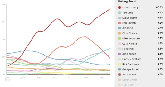 HuffPost GOP President Blend of Polls - DEC 2015