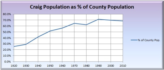 Percent of Moffat County population living in Craig