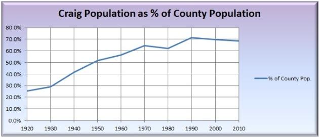 Percent of Moffat County population living in Craig