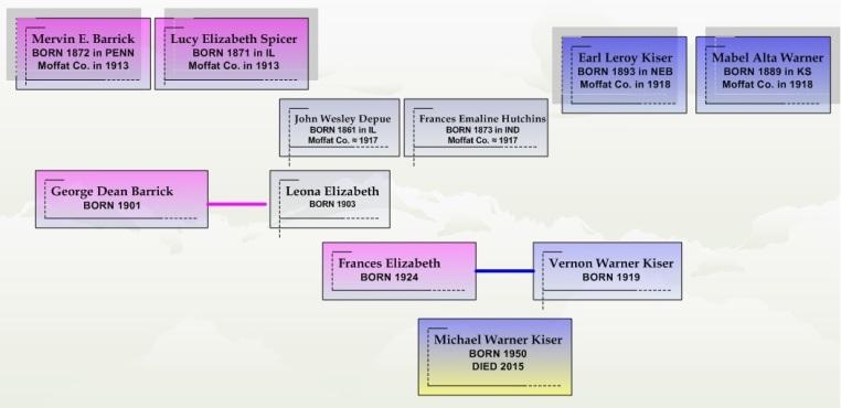 The Kiser/Barrick family line in Moffat County